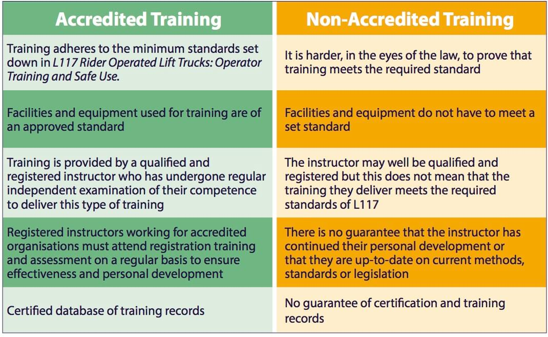 Accredited Vs Non Accredited Forklift Training