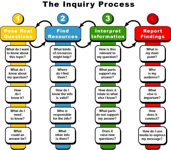 The four step inquiry process
