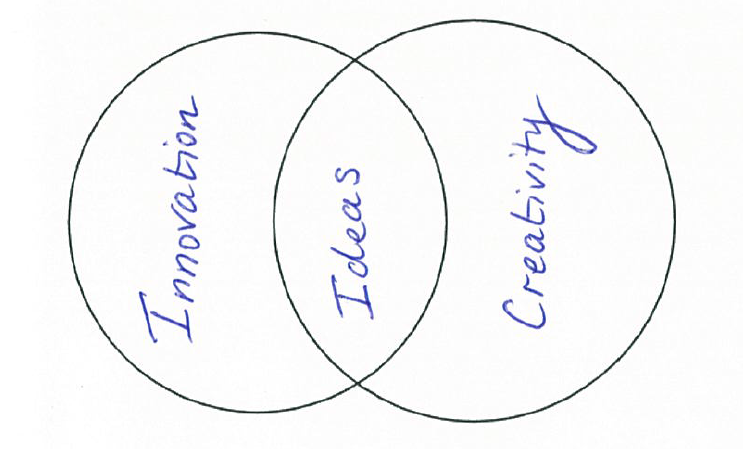 Venn diagram featuring innovation, ideas and creativity