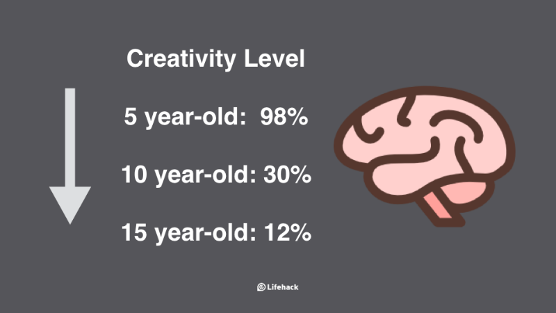 Creativity level by age