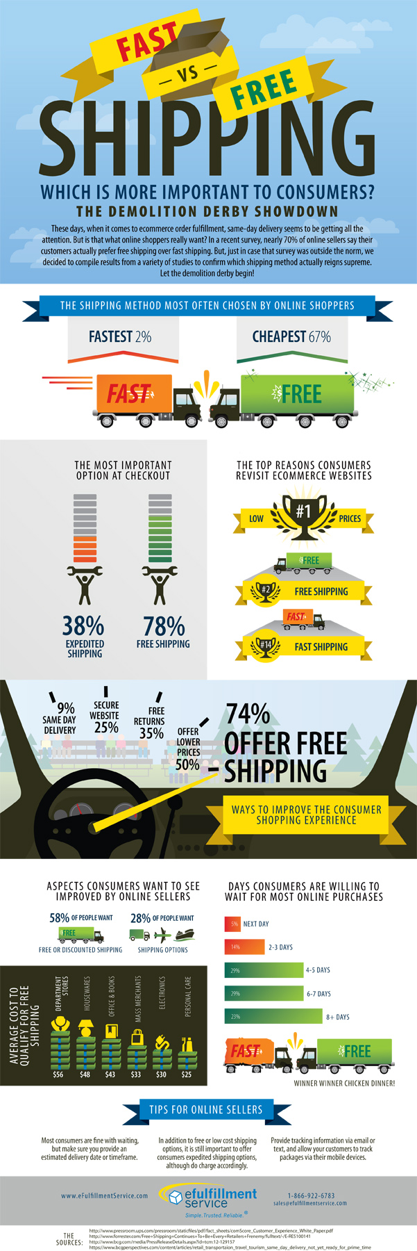 Efulfillment Service Free Shipping Infographic
