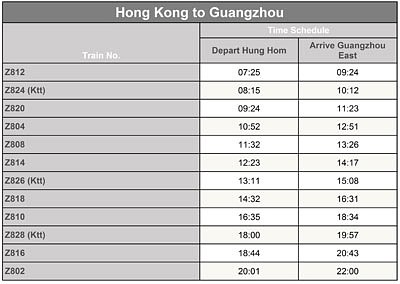 Guangzhou to Hong Kong Intercity Through Train Timetable