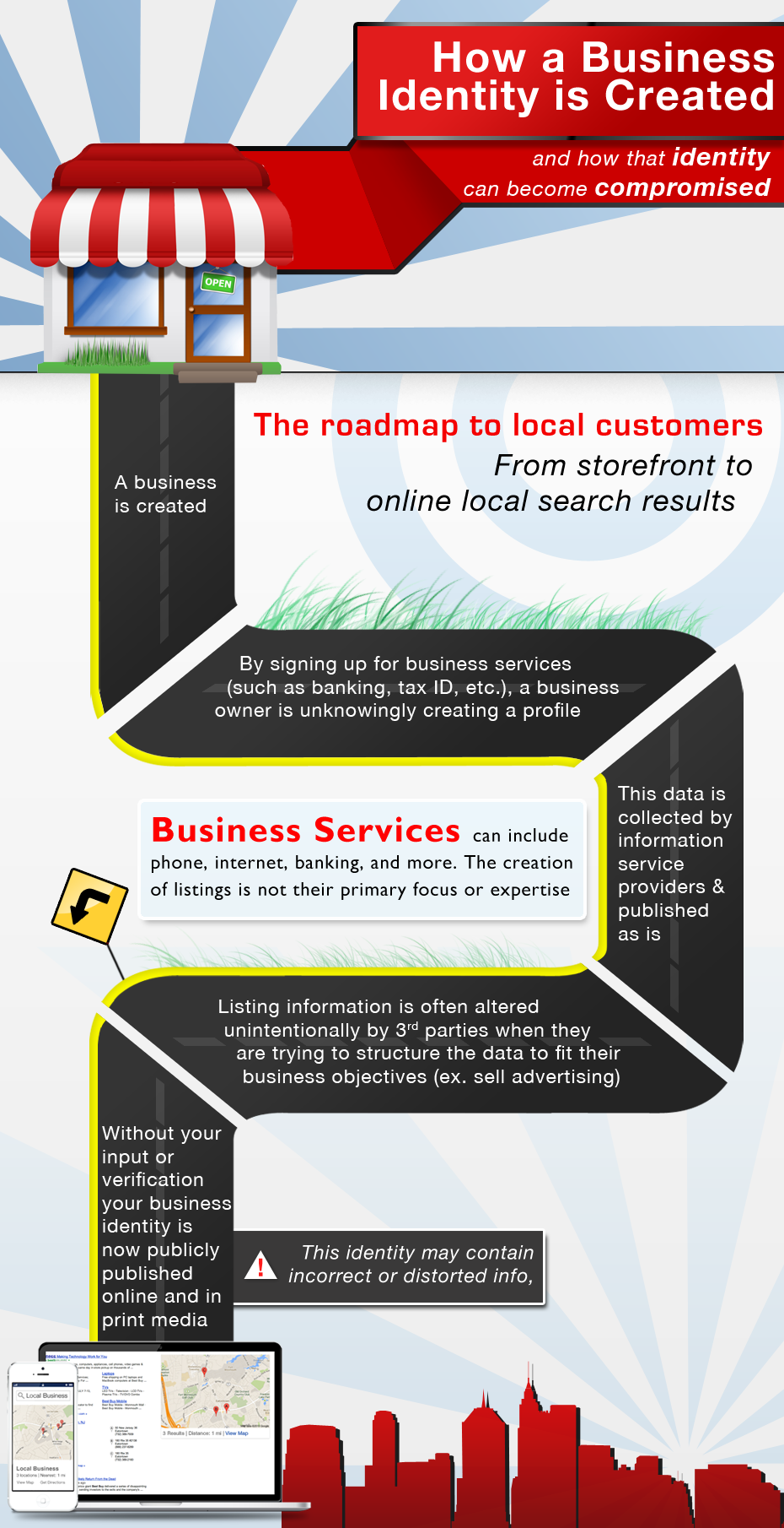 Understanding the Life of a Business Listing